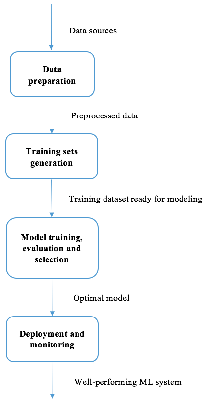 Machine Learning Solution Workflow Python Machine Learning By