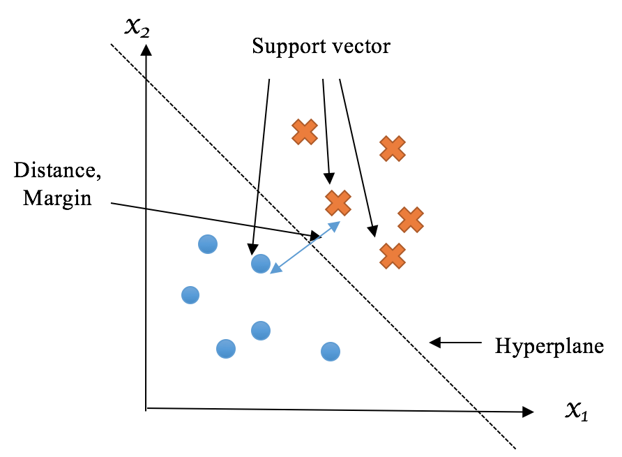 Finding separating boundary with support vector machines