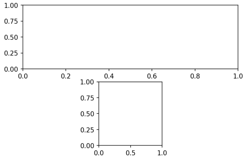 Working on non-trivial layouts - Mastering Matplotlib 2 x