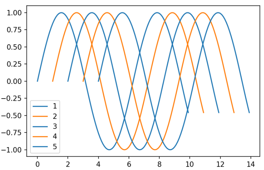 Deep diving into color - Mastering Matplotlib 2 x