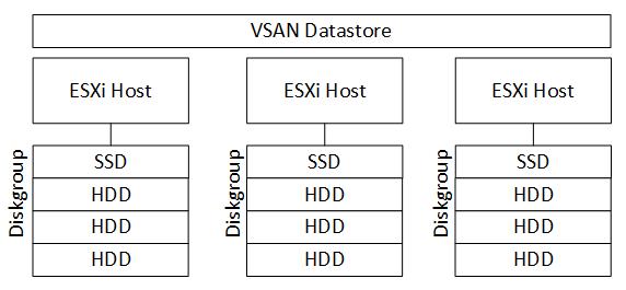 Designing VSAN for virtual machine storage - VMware vSphere