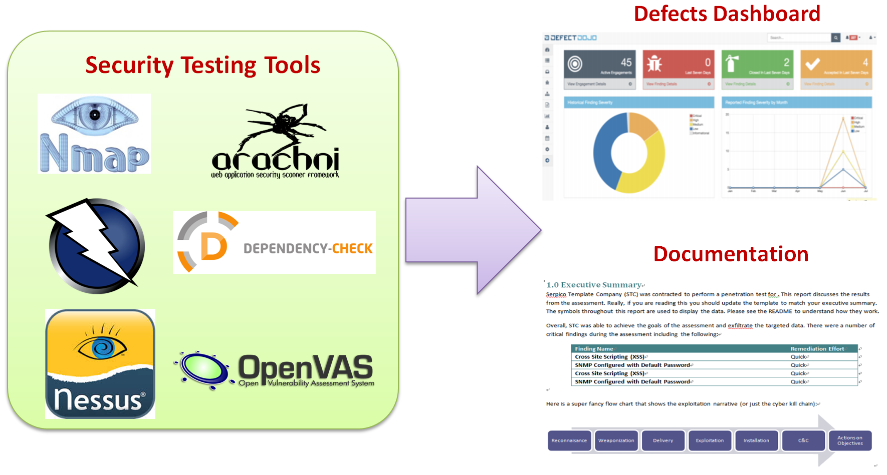 Managing and presenting test results - Practical Security Automation