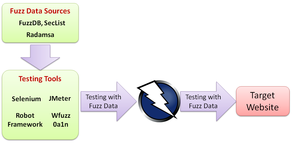 Fuzz testing and data - Practical Security Automation and