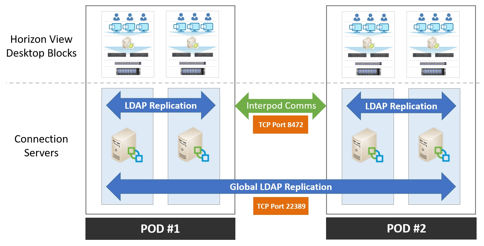 Configuring Cloud Pod Architecture - Mastering VMware