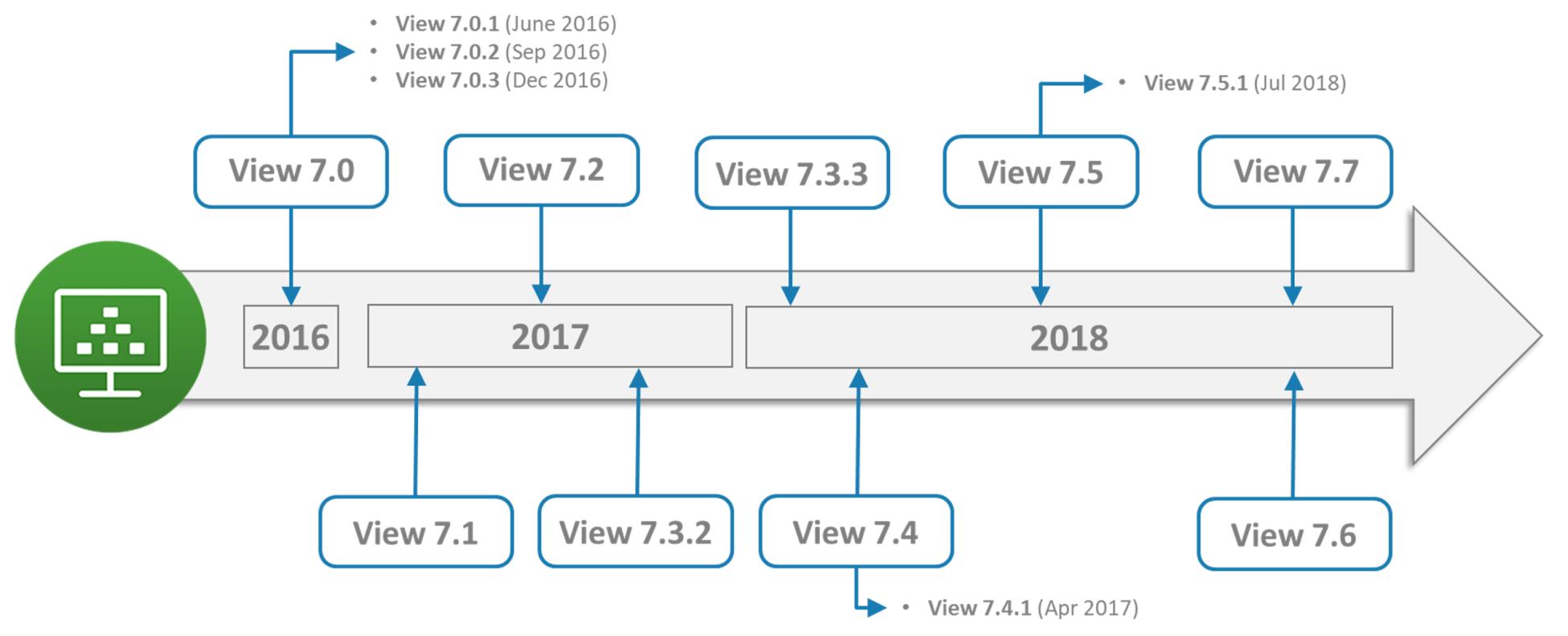 VMware Horizon 7 - Mastering VMware Horizon 7 8 - Third Edition