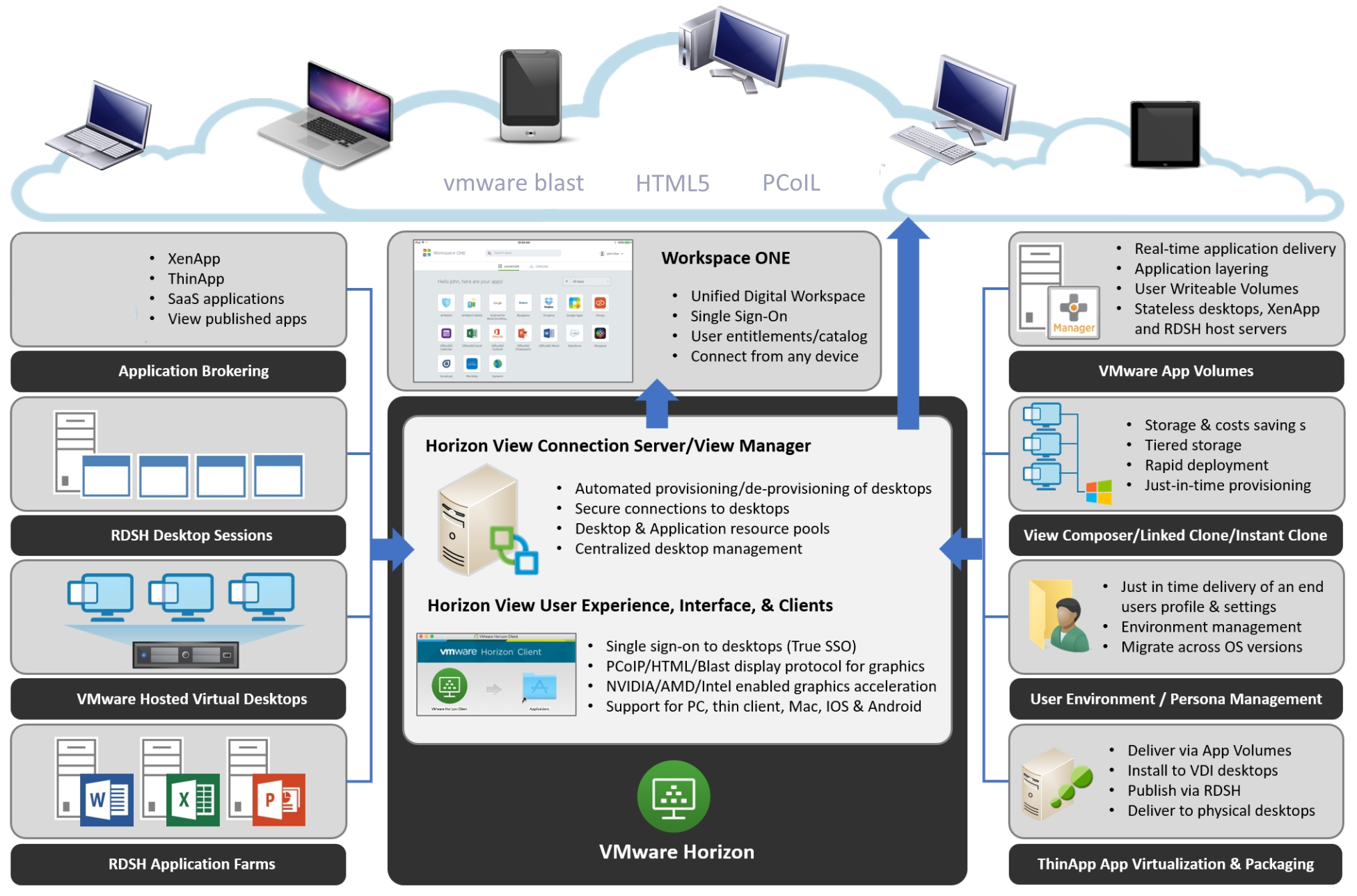 Introducing the key Horizon components - Mastering VMware