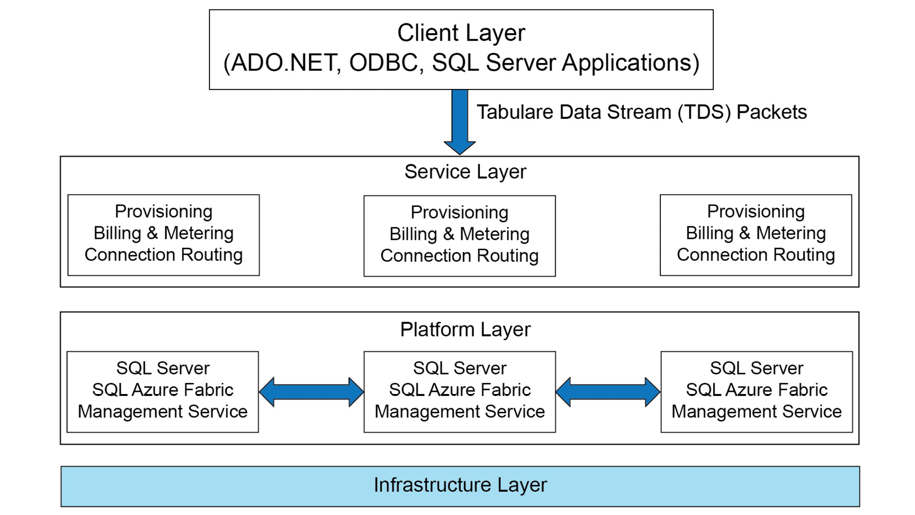 Figure 1.1: The four layers of Azure SQL Database