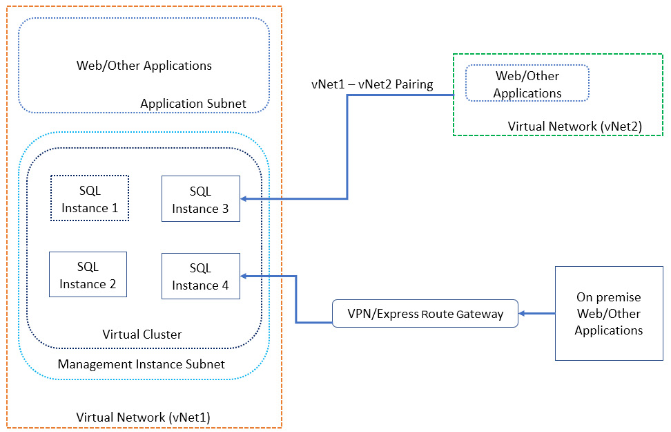 Figure 1.30: High-level connectivity architecture for SQL managed instances