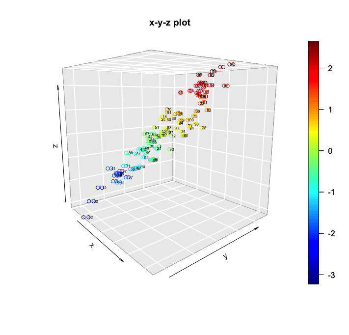 3D visualization with the plot3d package - R Statistics Cookbook
