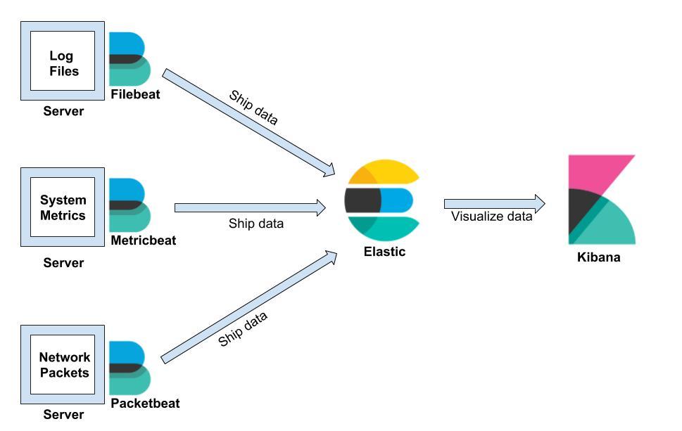 Configuring Beats to get data - Kibana 7 Quick Start Guide