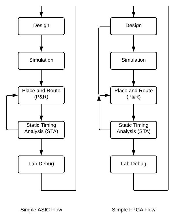 Figure 1.1 – Simple ASIC versus FPGA flow