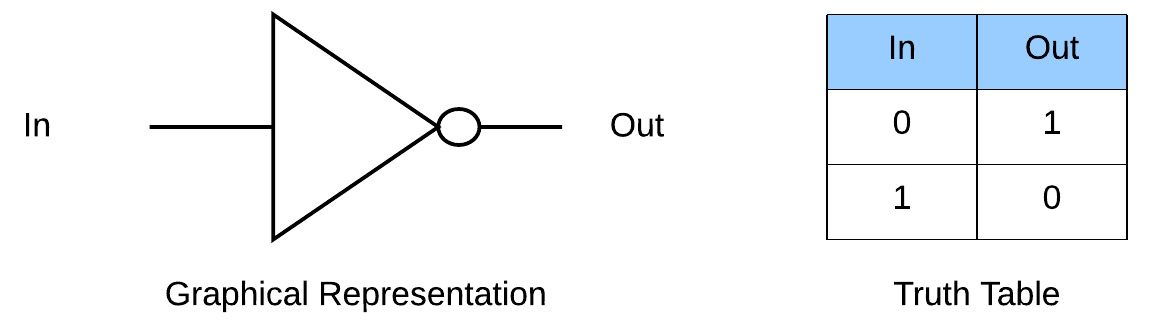 Figure 1.2 – NOT gate representation