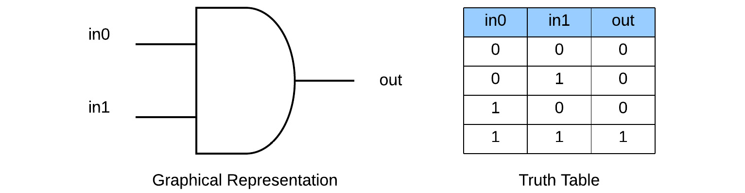 Figure 1.3 – AND gate representation