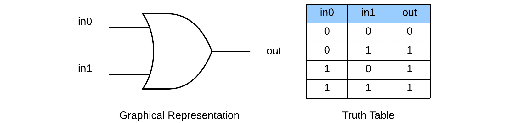 Figure 1.4 – OR gate representation