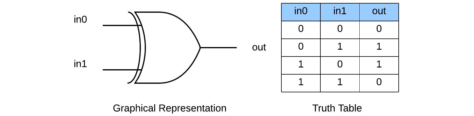 Figure 1.5 – XOR gate representation
