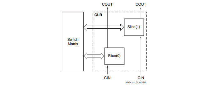 Figure 1.8 – Xilinx UG474 7 series FPGAs CLB users' guide figure 1-1 (used with permission)