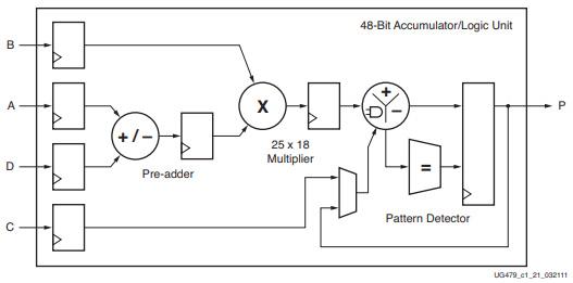 Figure 1.9 – Xilinx UG479 7 series DSP48E1 users' guide figure 1-1 (used with permission)
