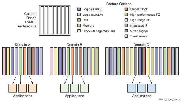 Figure 1.10 – Xilinx UG474 7 series FPGAs CLB users' guide figure 2-1 (used with permission)