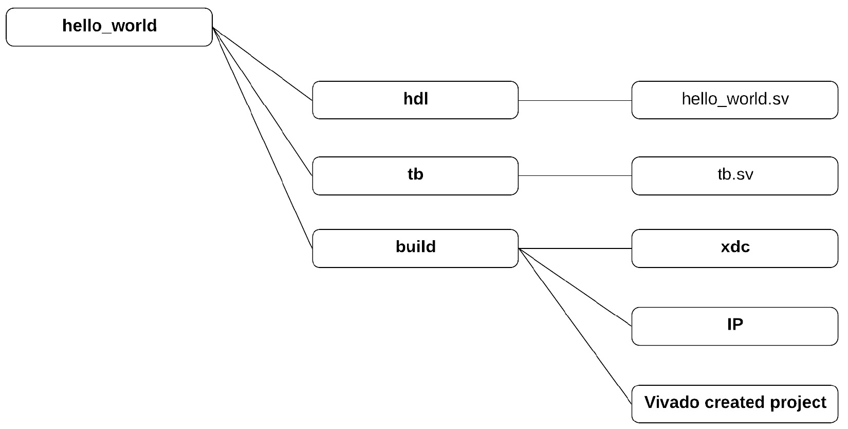 Figure 1.13 – Directory structure