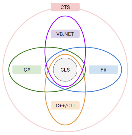 Figure 1.2 – A diagram showing the conceptual relationship between the CTS and CLS and the programming languages that target the CLI