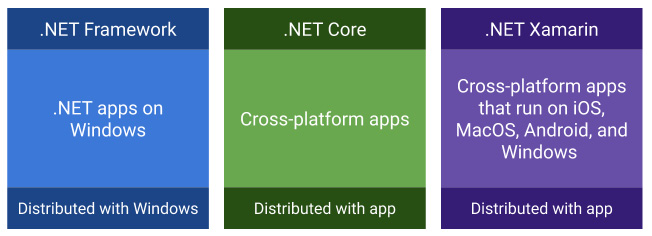 Figure 1.5 – A diagram with the main characteristic of the most important .NET frameworks