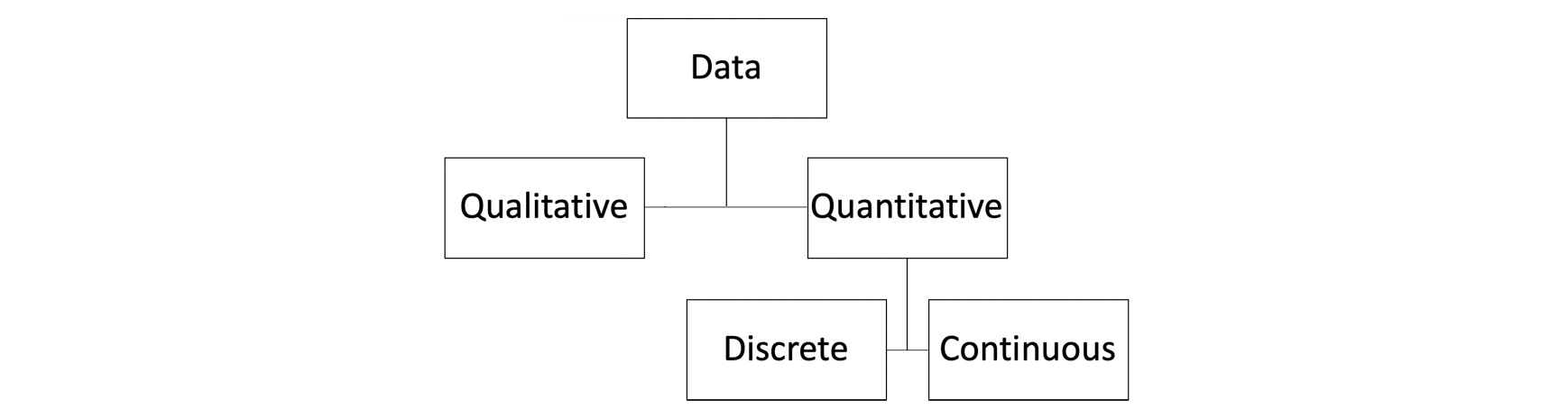 Figure 1.1: The classification of types of data