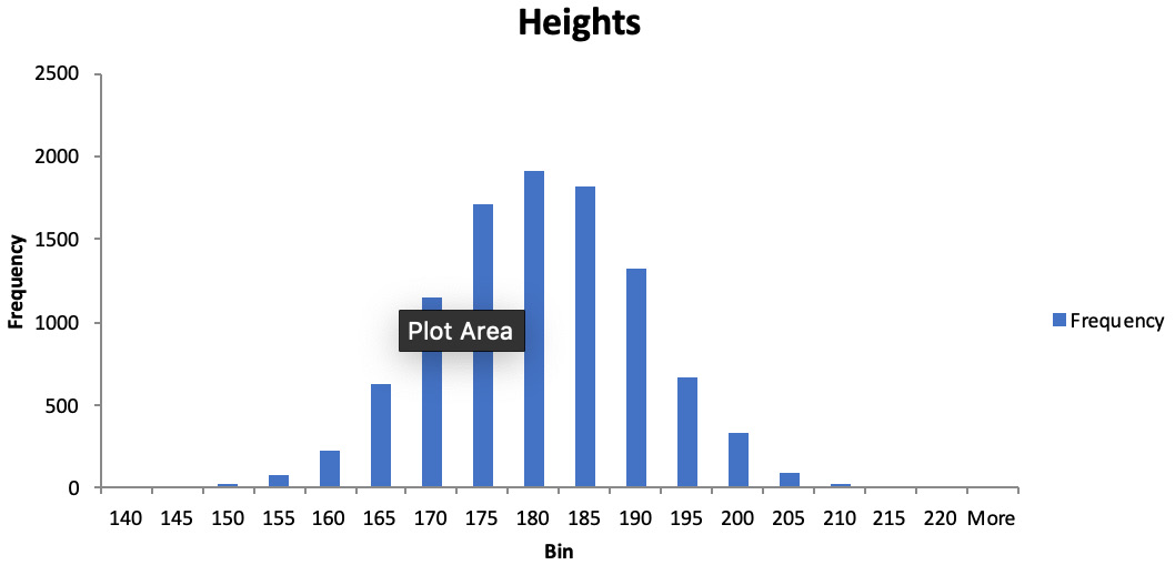 Figure 1.8: Height distribution for adult males