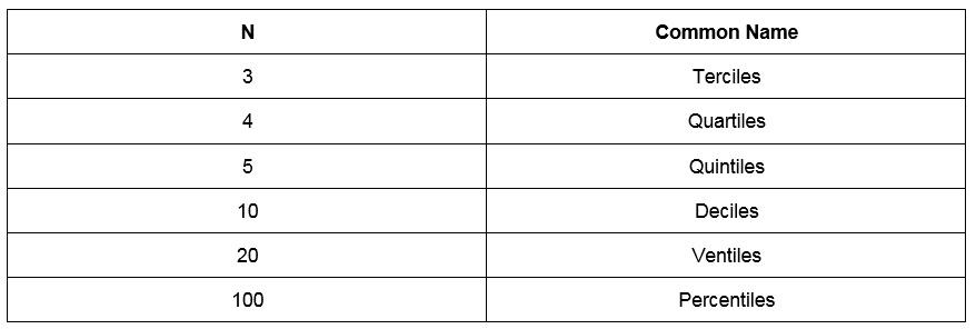Figure 1.9: Common names for n-quantiles