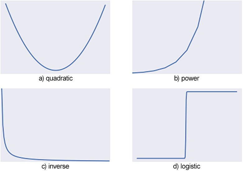 Figure 1.17: Other common trends
