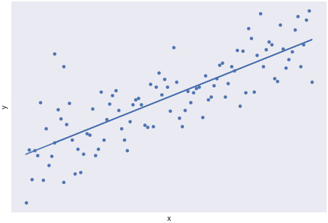 Figure 1.21: A scatterplot with a strong linear trend