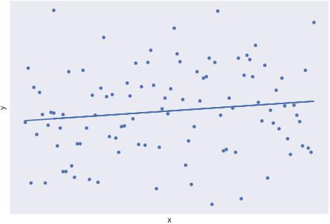 Figure 1.22: A scatterplot with a weak linear trend