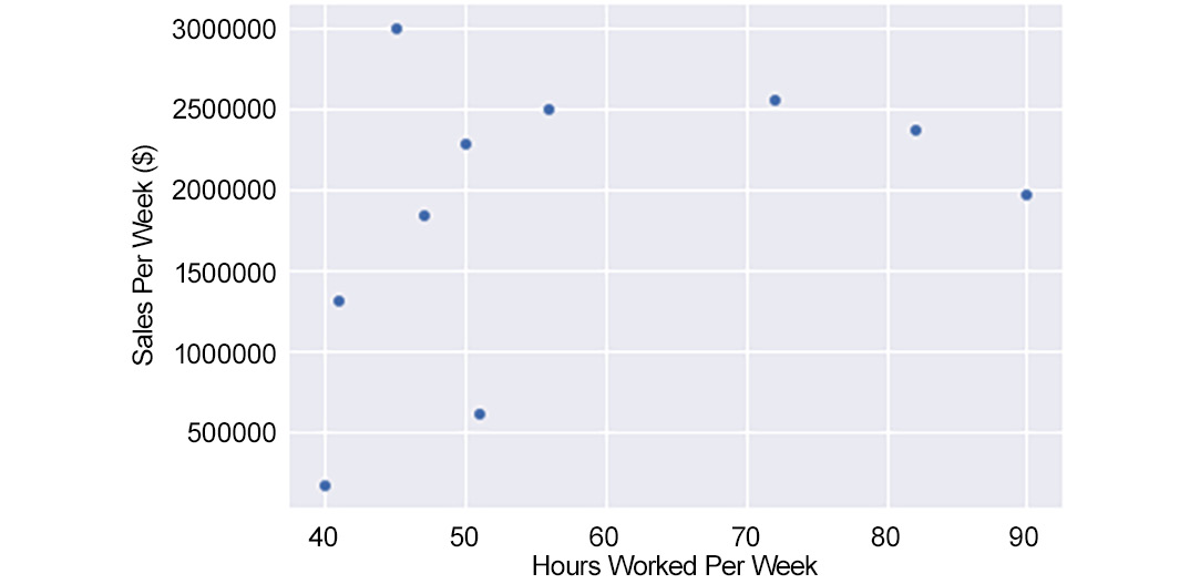 Figure 1.25: A scatterplot of Hours Worked Per Week and Sales Per Week