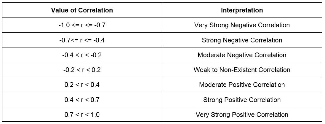 Figure 1.28: Interpreting a Pearson correlation coefficient