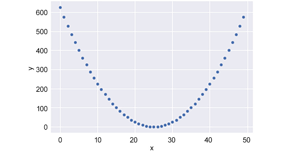 Figure 1.29: A strong non-linear relationship with a low correlation coefficient