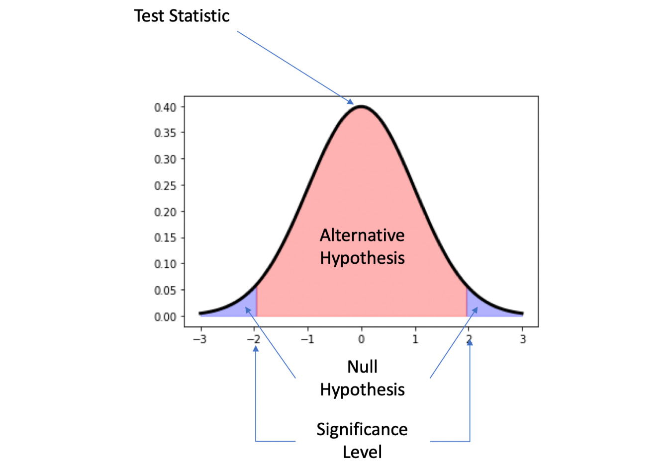 Figure 1.32: Parts of statistical significance testing