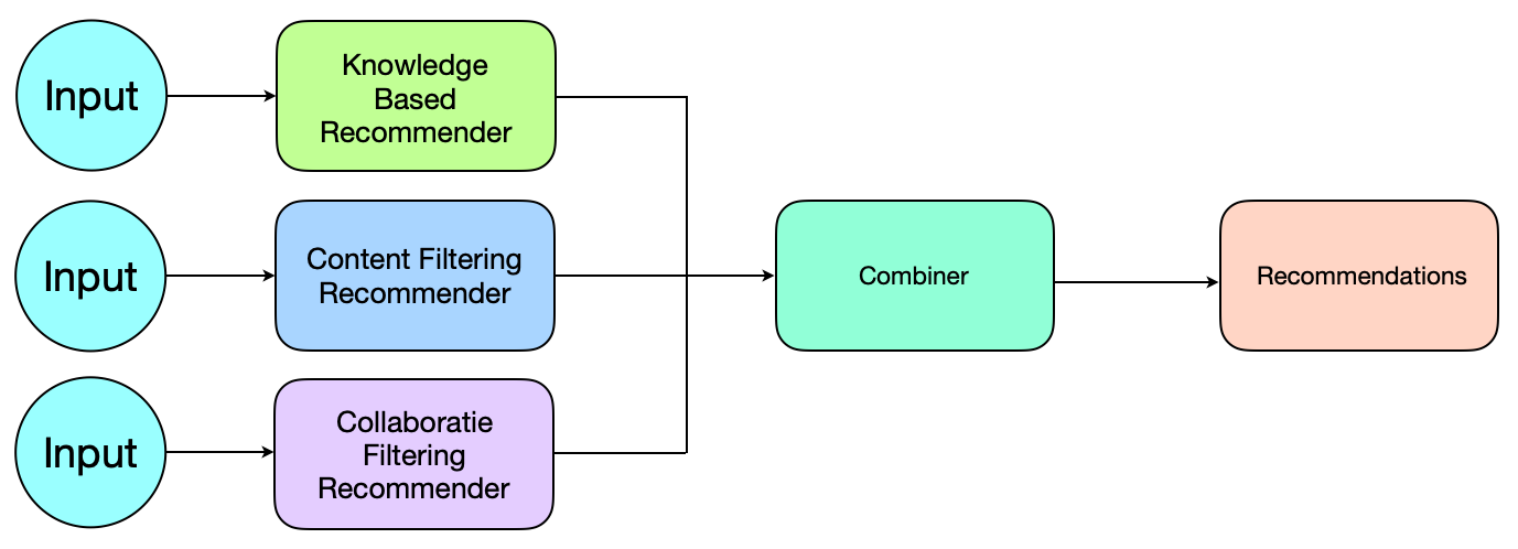 Building a hybrid recommendation system for Jokes