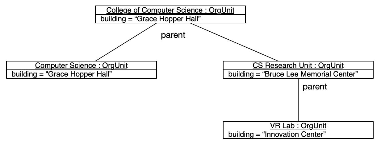 Understanding structural UML diagrams - Hands-On Design ...