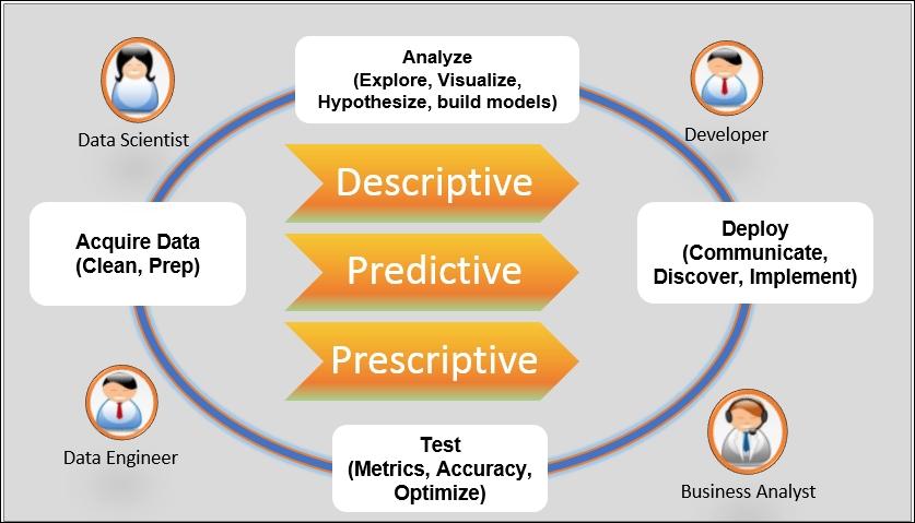 Data pipeline blueprint - Data Analysis with Python