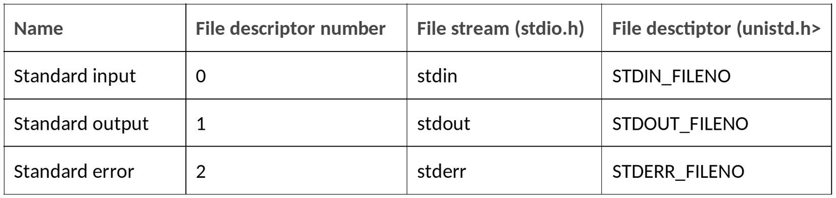 Figure 2.3 – File descriptors and file streams in Linux