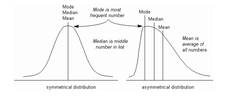 Statistical terminology for model building and validation