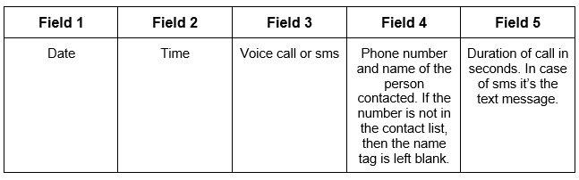 Figure 1.1: Format of call data
