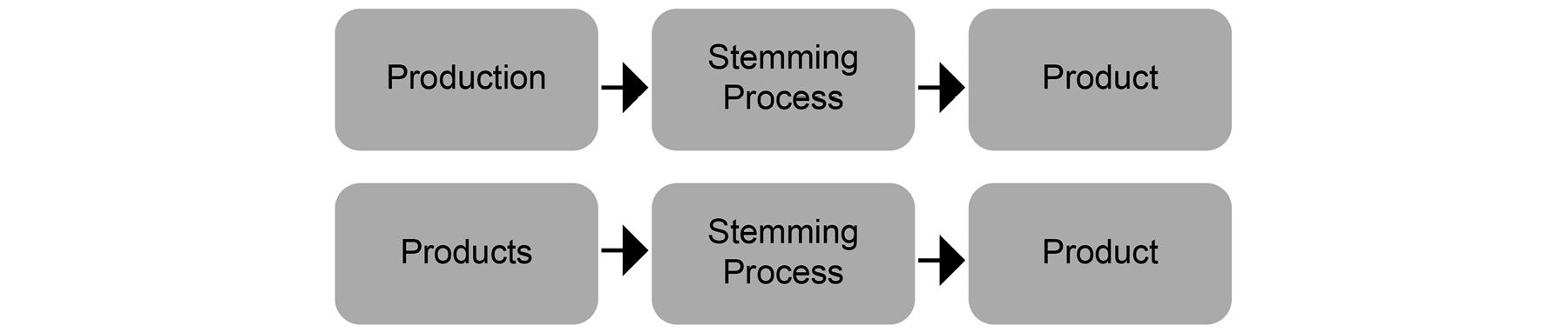 Figure 1.16: Stemming of the word product