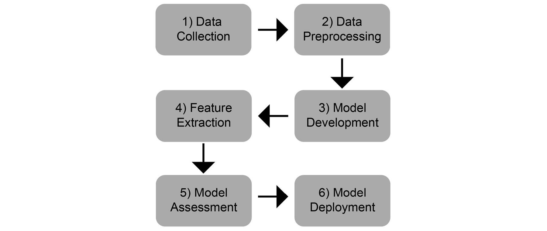 Figure 1.30: Phases of an NLP project