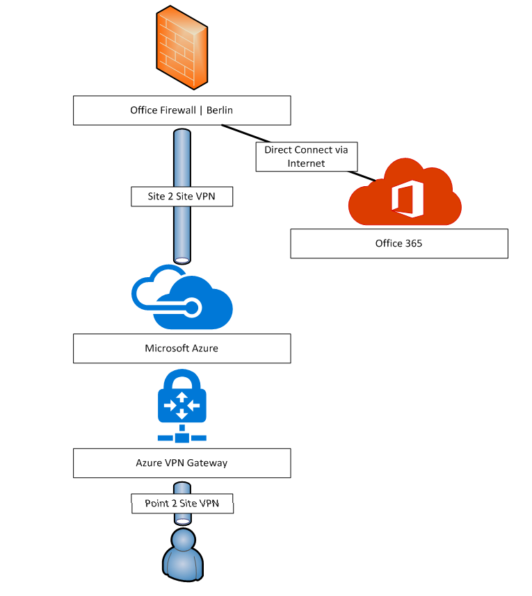 Common Azure Network Architectures - Deployment of Microsoft