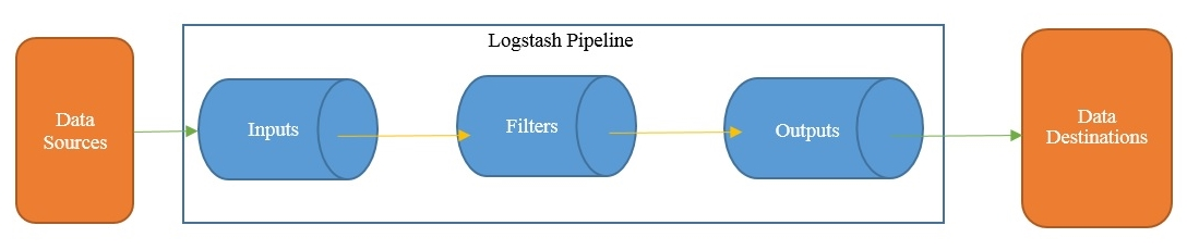 The Logstash architecture - Learning Elastic Stack 7 0