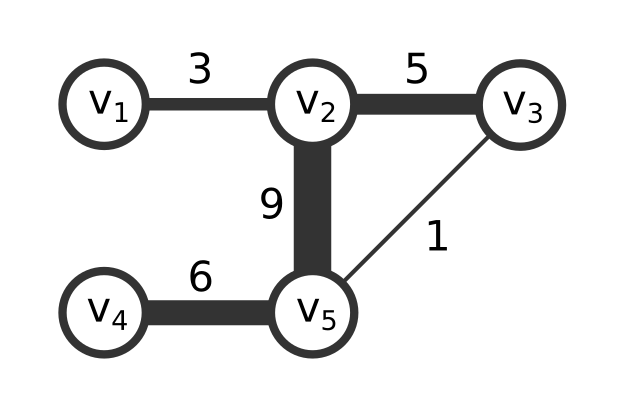 Adjacency matrices - Network Science with Python and