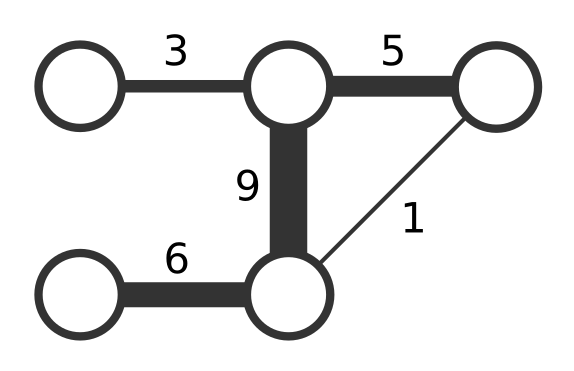 Types of networks - Network Science with Python and NetworkX
