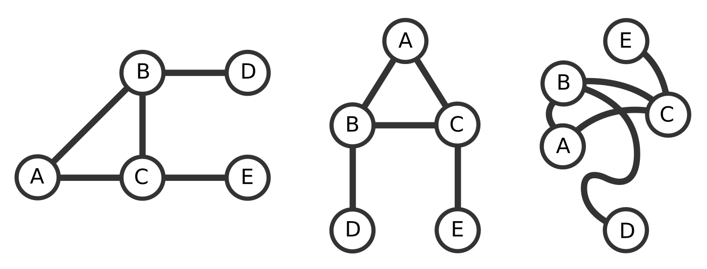 What is a network? - Network Science with Python and