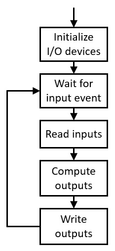 Figure 1.2 – Event-driven embedded system