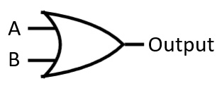 Figure 1.4 – OR gate schematic symbol